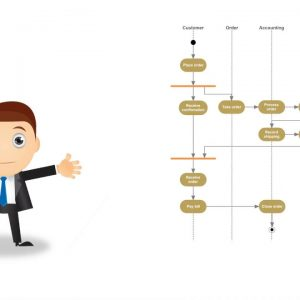 All About UML Activity Diagrams