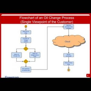 Business Process Management BPM for BAs Webinar