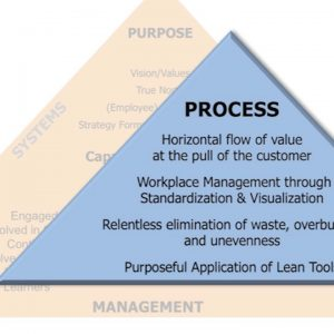 Key Concepts of Lean Workshop