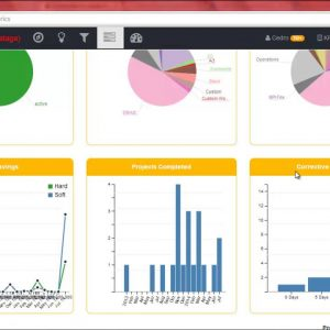 KPI Fire Continuous Improvement Dashboard