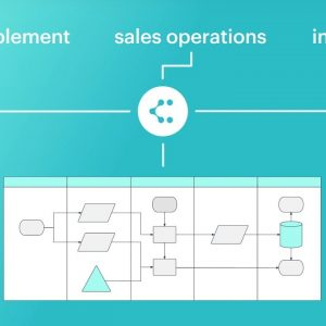 Lucidchart for Sales Operations