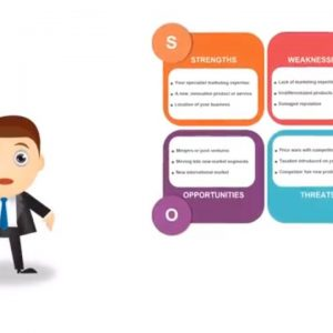 SWOT Analysis - What is SWOT? Definition, Examples and How to Do a SWOT Analysis