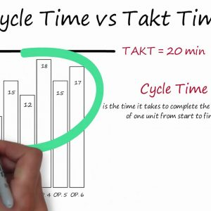 Takt Time Calculation, Cycle Time and Bottleneck