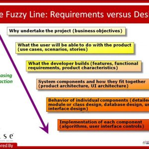 Thorny Issues in Software Requirements w/ Karl Wiegers Webinar