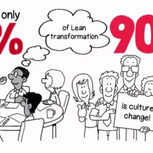 Why Lean is Wrongly Deployed
