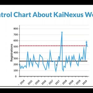 KaiNexus Training Team Office Hours: Control Charts