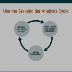 Stakeholder Analysis Explainer