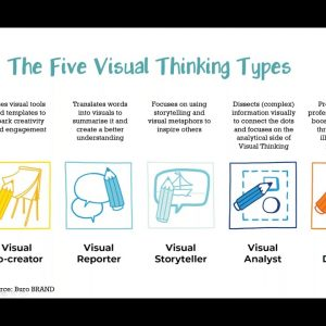 Visual Thinking Superpowers for Product Ownership